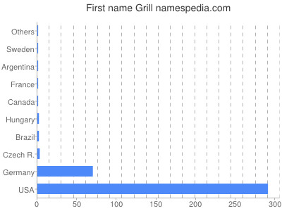 Given name Grill