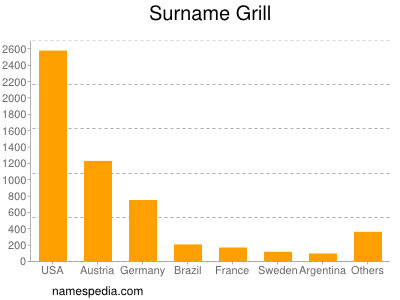 Surname Grill