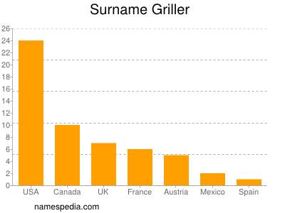 Surname Griller
