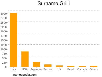 Surname Grilli
