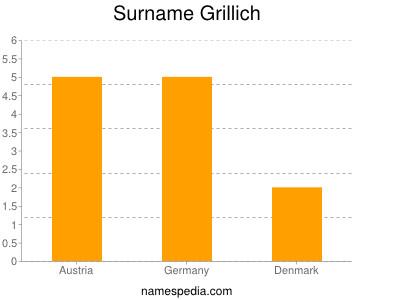 Surname Grillich