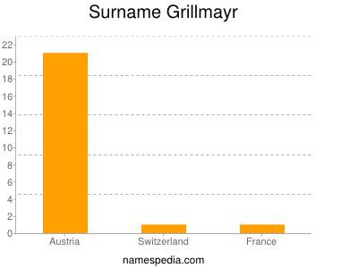 Surname Grillmayr