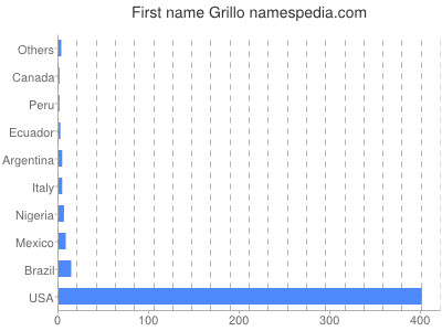 Given name Grillo