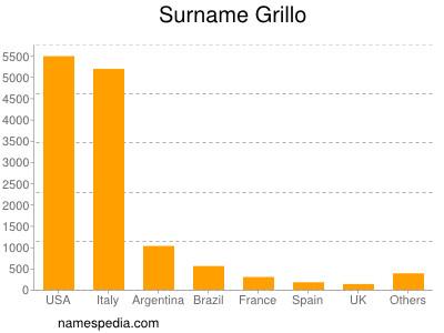 Surname Grillo