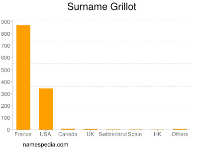Surname Grillot