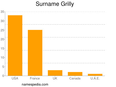 Surname Grilly