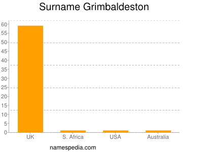 Surname Grimbaldeston