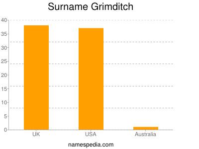 Surname Grimditch