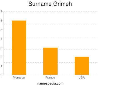 Surname Grimeh