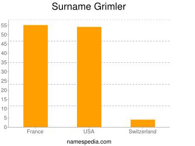 Surname Grimler