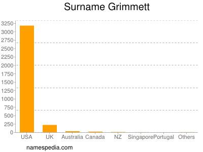 Surname Grimmett