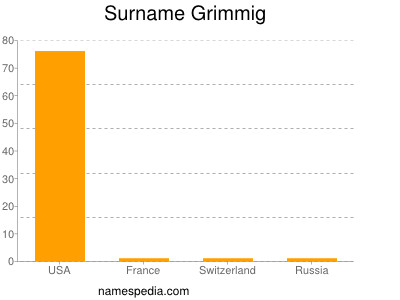 Surname Grimmig
