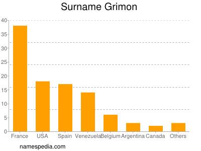 Surname Grimon