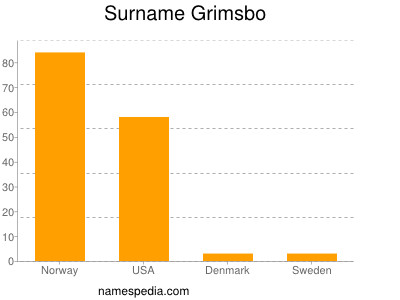 Surname Grimsbo