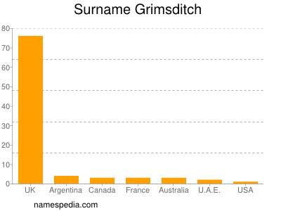 Surname Grimsditch