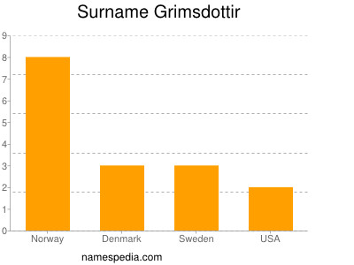 Surname Grimsdottir