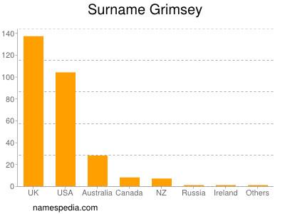 Surname Grimsey