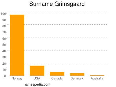 Surname Grimsgaard