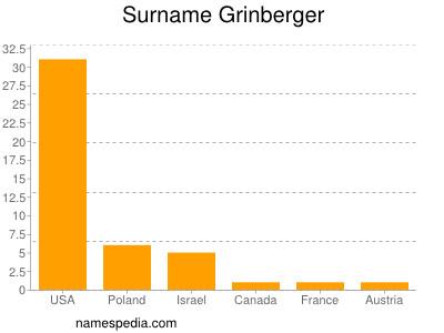 Surname Grinberger