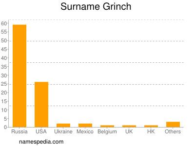 Surname Grinch