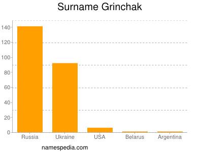 Surname Grinchak