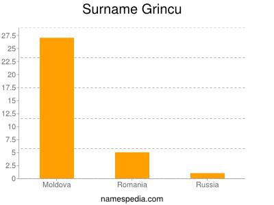 Surname Grincu