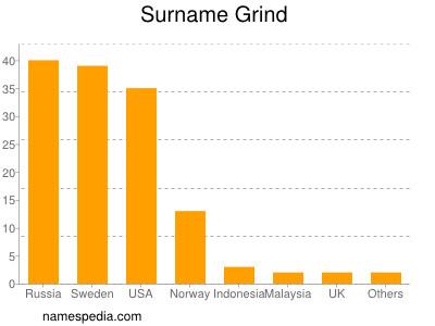 Surname Grind