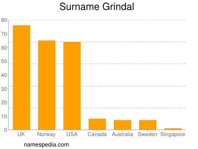 Surname Grindal