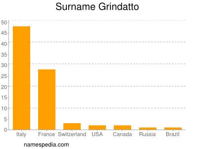 Surname Grindatto