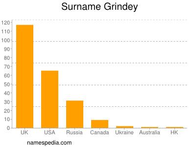 Surname Grindey