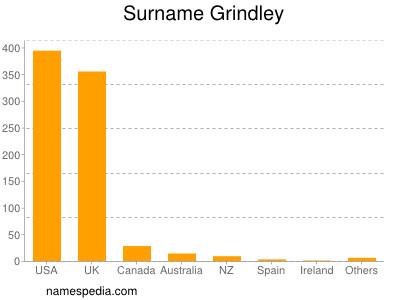 Surname Grindley