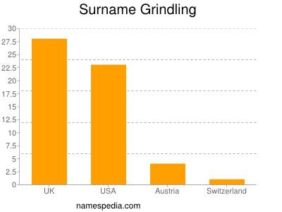 Surname Grindling