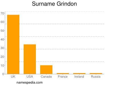 Surname Grindon