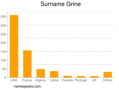 Surname Grine