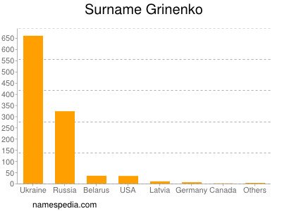 Surname Grinenko