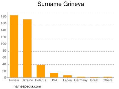 Surname Grineva