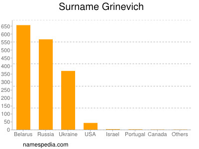 Surname Grinevich