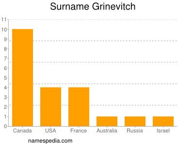 Surname Grinevitch