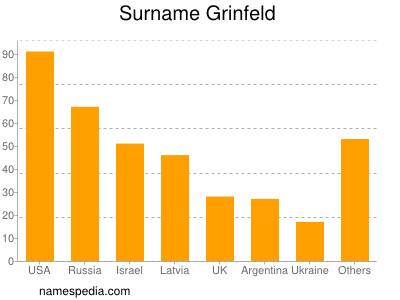 Surname Grinfeld