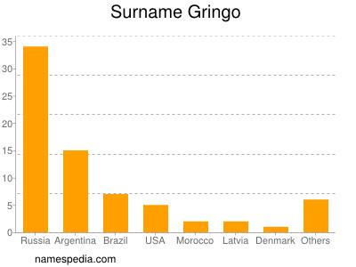 Surname Gringo