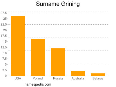 Surname Grining