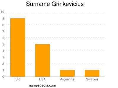 Surname Grinkevicius