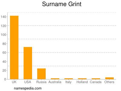 Surname Grint