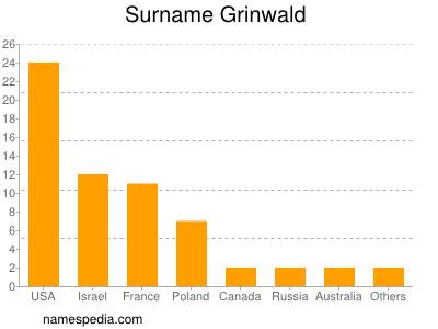 Surname Grinwald