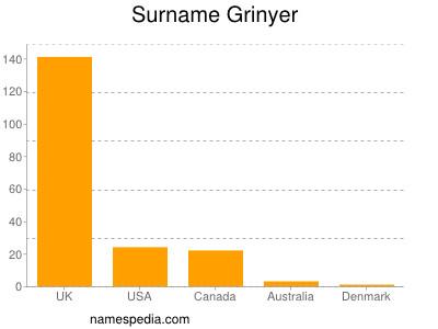 Surname Grinyer