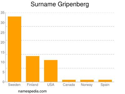 Surname Gripenberg