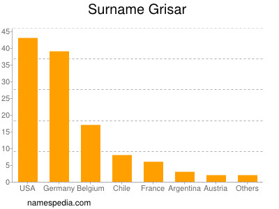 Surname Grisar
