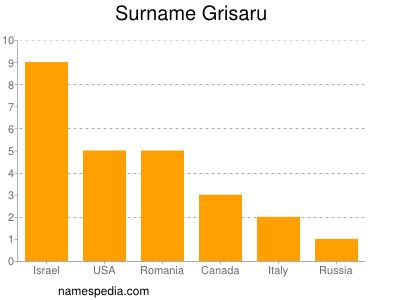 Surname Grisaru