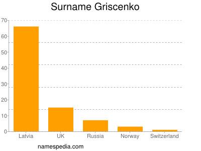 Surname Griscenko