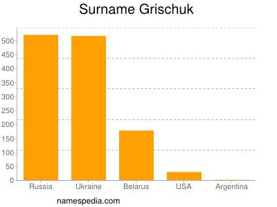 Surname Grischuk